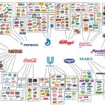 This Infographic Shows How Only 10 Companies Own All The World's Food Brands