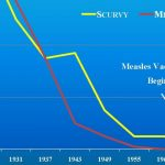 Vaccines Did Not Save Us – 2 Centuries Of Official Statistics
