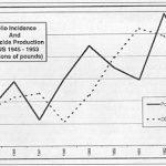 Poliovirus Isolation:  No Evidence